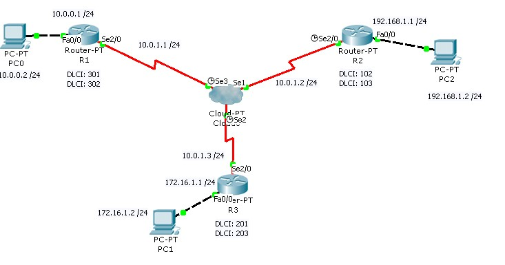 Cisco ICND2 - Configure and verify Frame Relay on Cisco routers